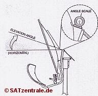 Satzentrale Installation Wavefrontier